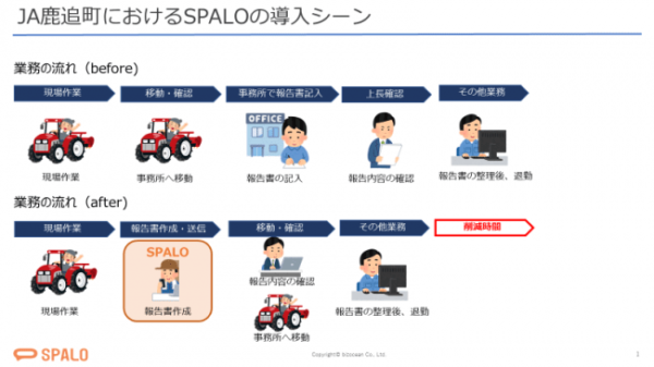 鹿追町におけるSPALO導入シーン